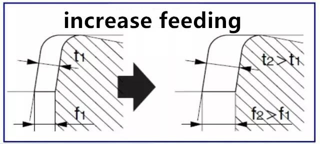 increase feeding in machining process