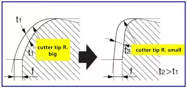 cutter tip radius