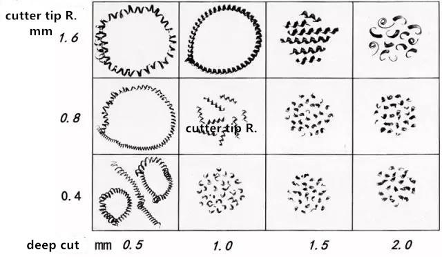 metal chip types