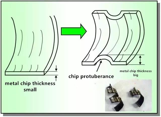 chip breaking groove