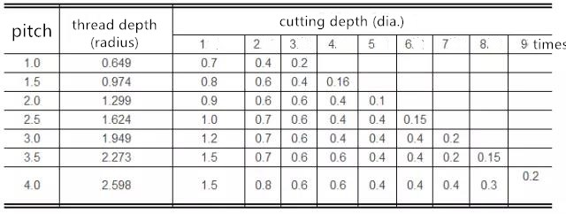 feed times and cutting depth of common metric thread cutting